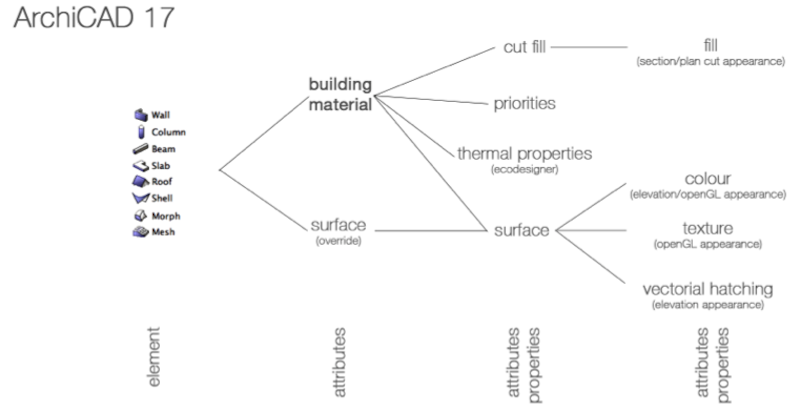 archicad 17 attributes