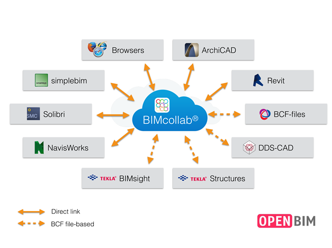 BIMcollab Network